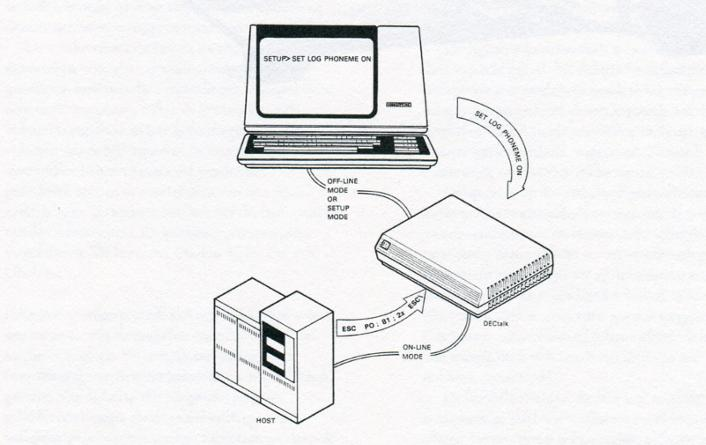 DECtalk DTC01 Owner's Manual, 2a ed, 1984, p.2, fig 1-1, DECtalk Operating Modes